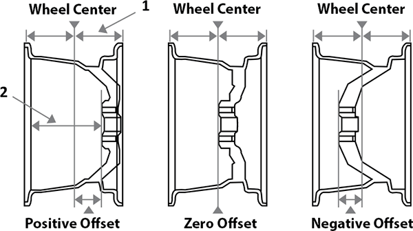 Wheel Offset Wheels Mags Specifications Tech Center Pmctire